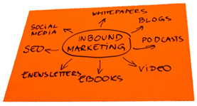 Strategies & inbound marketing campaigns